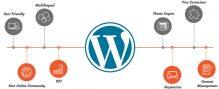 Keunggulan WordPress Sebagai CMS